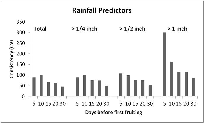 Rainfall Predictors