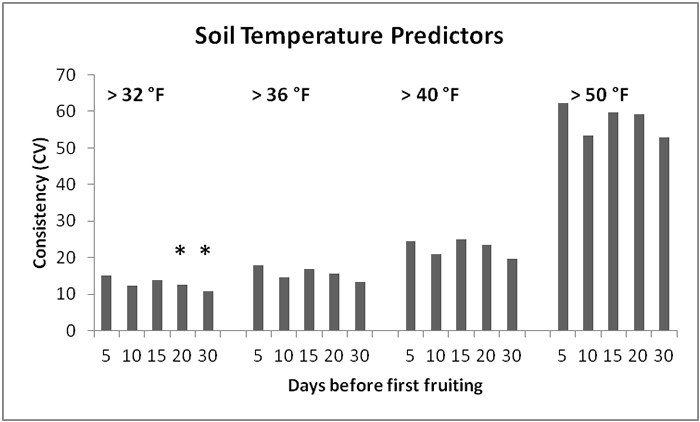 Is it time for morels yet north american mycological for Soil temperature