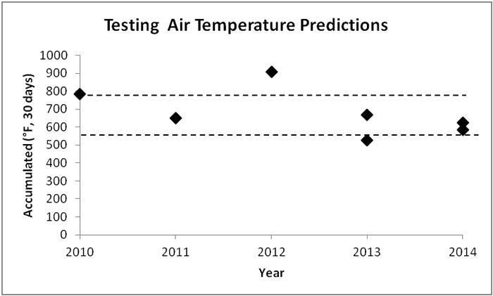 Testing Air Temprerature Predictions