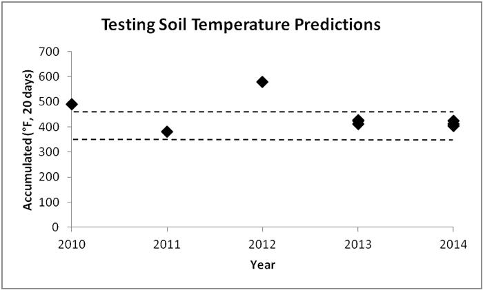 Testing Soil Temperature Predictions